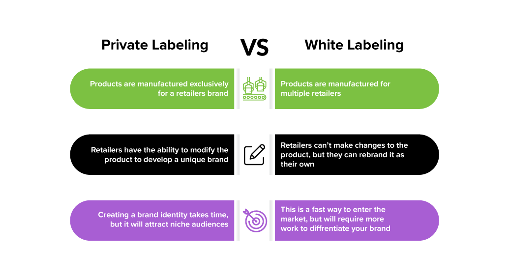 private labeling vs white labeling products chart