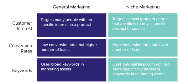 general marketing vs niche marketing