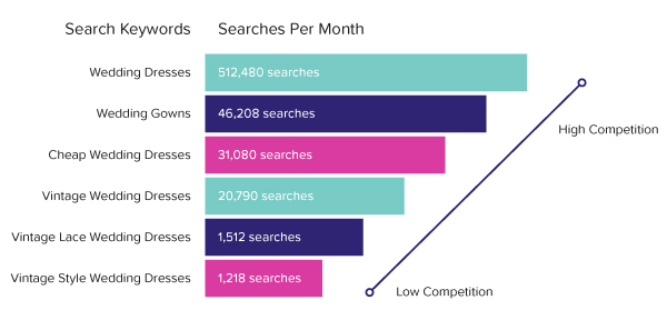 niche keywords vs broad keywords